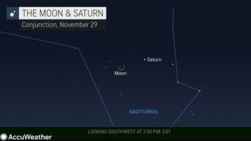 Friday night sky to feature brilliant rendezvous of the moon and Saturn