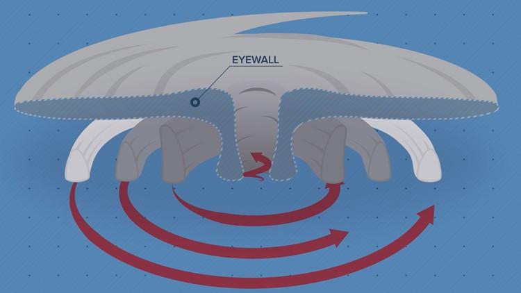 Why a hurricane eyewall is so dangerous