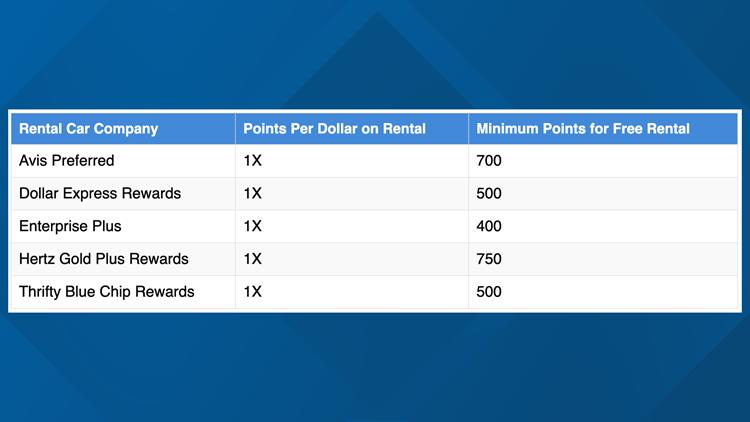 Rental Car Points