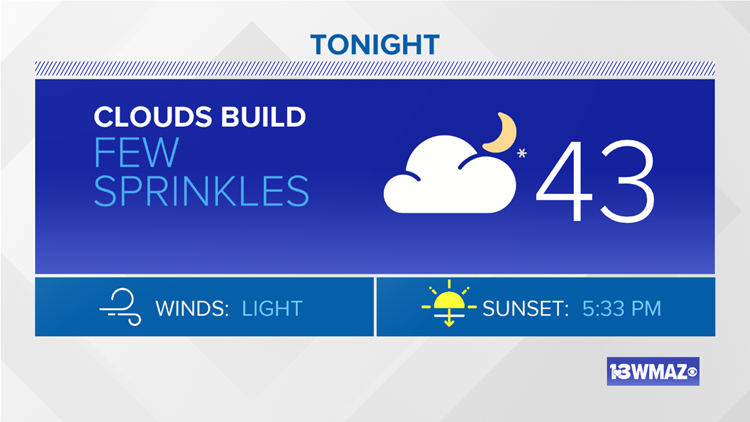 Nice for Sunday evening, few sprinkles by Monday morning