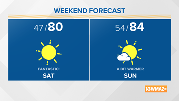 Fantastic weather for this weekend, then feeling more like summer next week