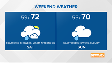 Weekend Planner | Dodging a few showers, but not a washout
