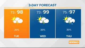 Upper 90s for Tuesday afternoon, heat sticks around all week long