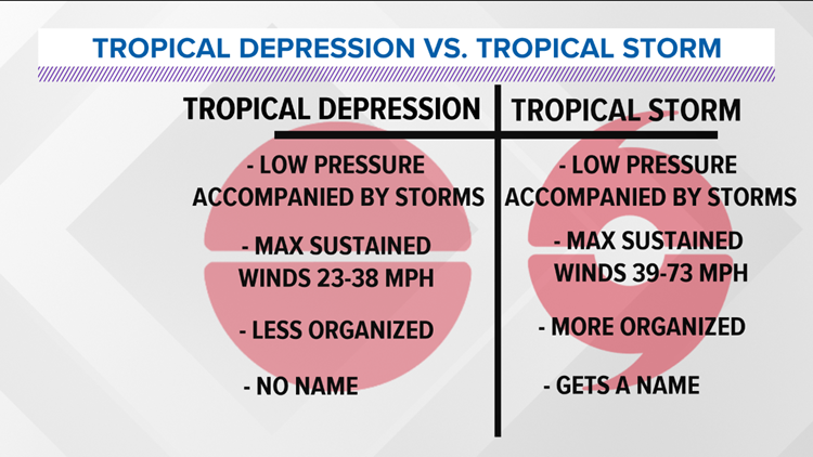 Tropical depression vs. tropical storm: What's the ...