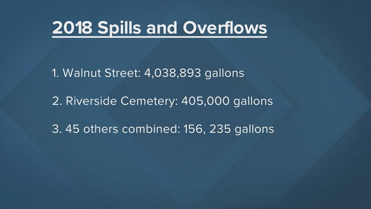 Macon's top spills and overflows