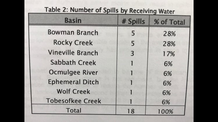 Spills by waterway