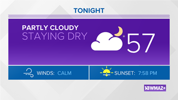 Partly cloudy with 50s tonight, 80s back again to start the week