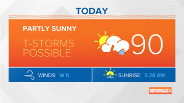 A few storms today, then dry and hot this week
