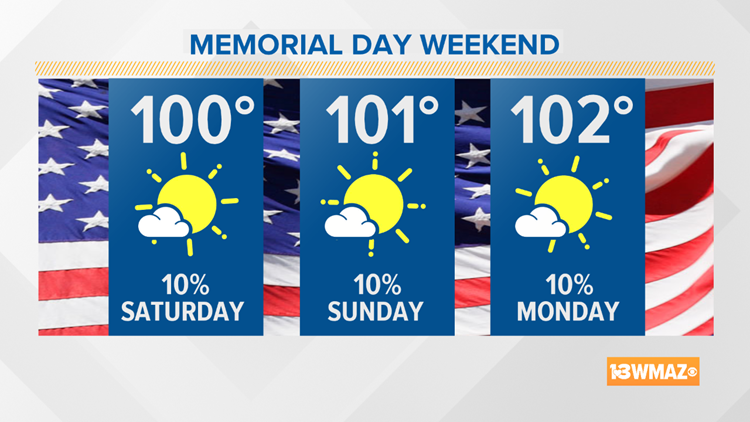Memorial Day Outlook