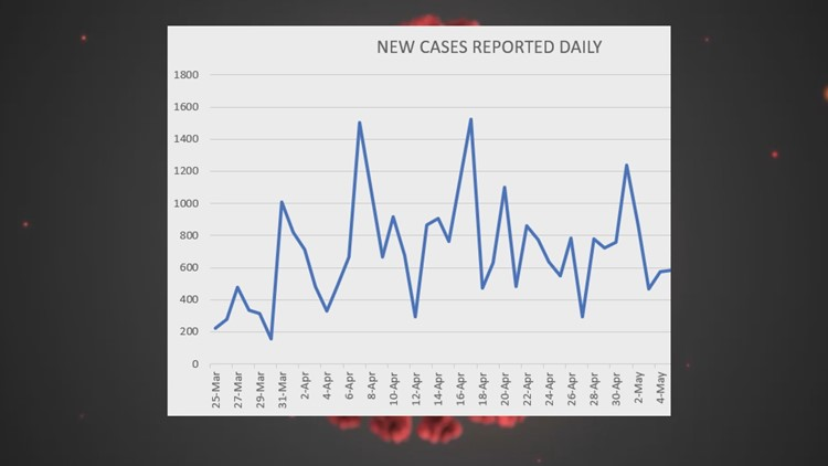 New Cases reported daily