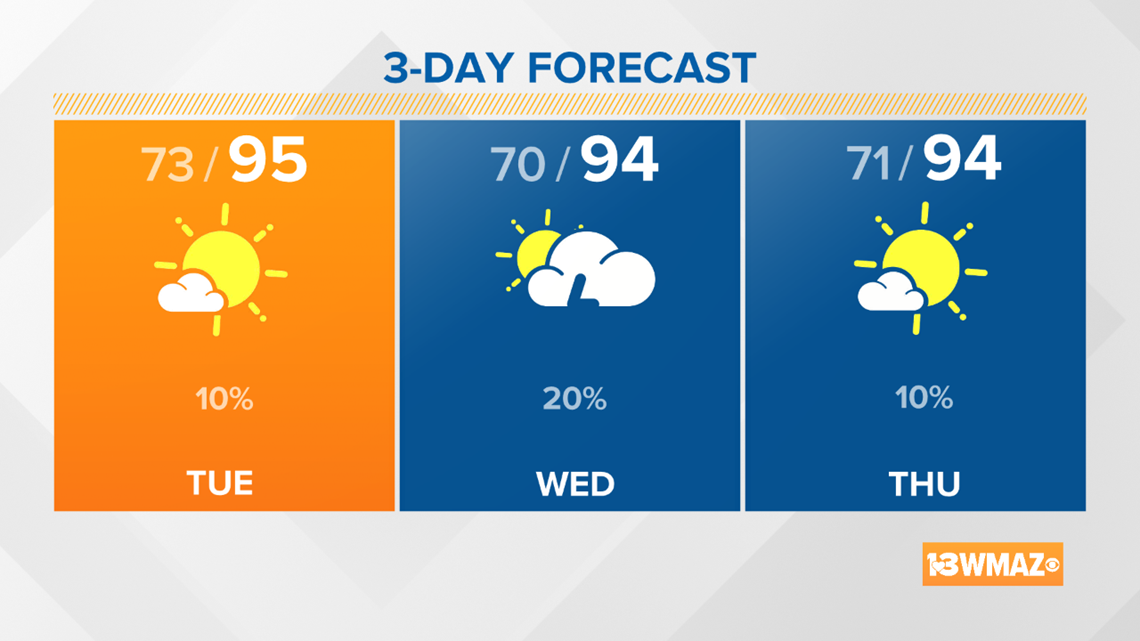 A break from the storm chances for Tuesday, but the heat sticks around