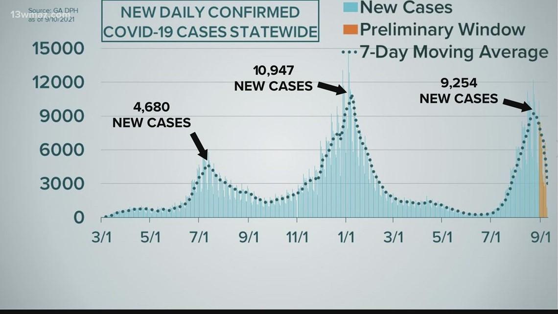 Georgia's COVID-19 case curve as of Sept. 10, 2021