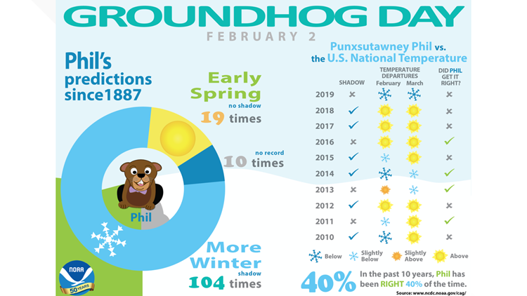 How accurate is the groundhog's forecast? | 13wmaz.com