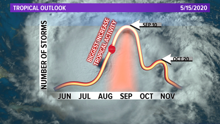 Tropical hurricane frequency graph