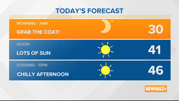 Sunny and cool for Tuesday
