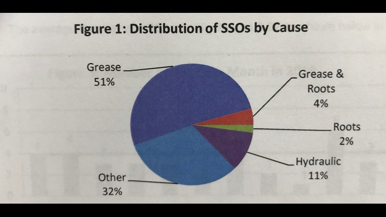 Causes of Macon Sewage Spills and Overflows