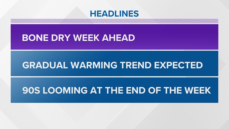 Sunny and warmer again Monday. Heat gradually returns this week