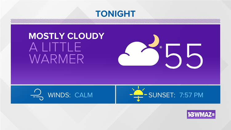 Cloudy overnight, but partly sunny skies and low 80s return Sunday