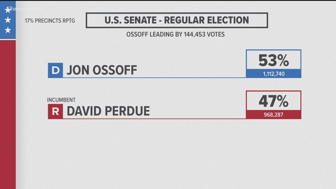 GEORGIA US SENATE ELECTION 2021: Warnock leads Loeffler at 8:45 p.m.