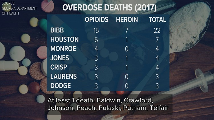 Central Georgia Opioid Overdose Deaths