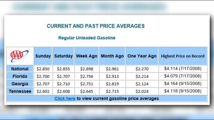 Columbus Gas Prices >> Gas Prices Dropping In Georgia But It May Not Last 13wmaz Com