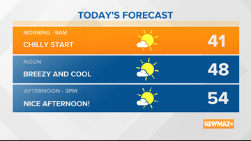 Cool, breezy, and mostly sunny Saturday