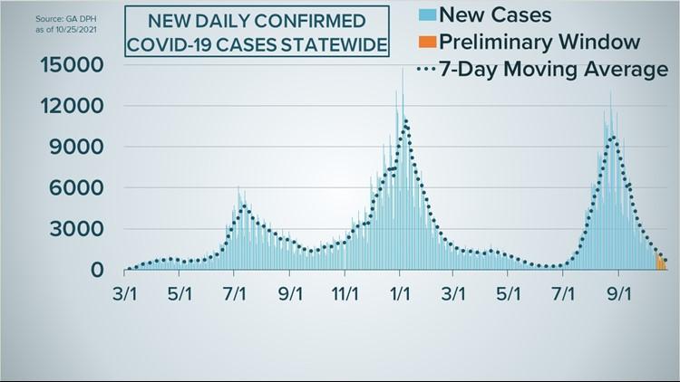 Georgia's COVID-19 case curve as of Oct. 25, 2021