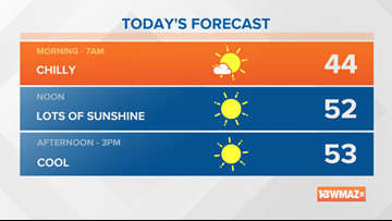 Lots of sunshine for Friday! Temperatures will be on the cool side