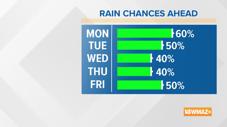 5 Day Rain Chances