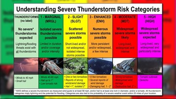 Understanding severe weather: What's a Marginal Risk, what's a Slight Risk?