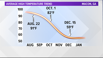 Here's when you can expect cooler temperatures