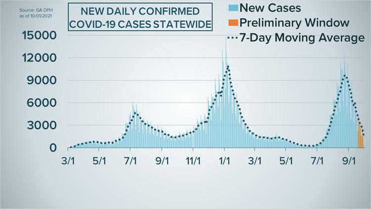 Georgia's COVID-19 case curve as of Oct. 1, 2021