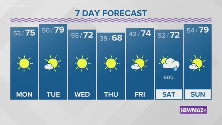 Mike Fuller's 6 p.m. forecast 4/18/21