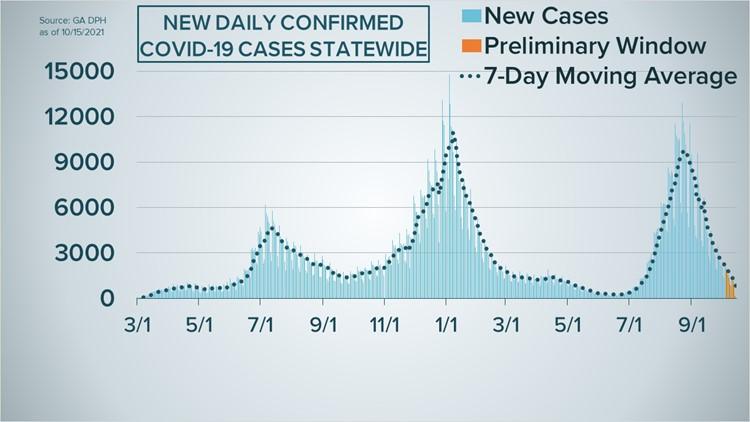 Georgia's COVID-19 case curve as of Oct. 15, 2021