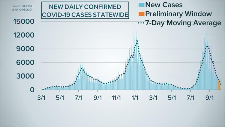 Georgia's COVID-19 case curve as of Oct. 8, 2021