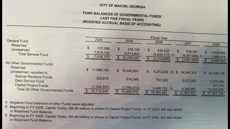 2008 macon bibb audit