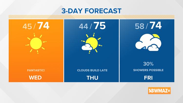 Mid-week looks great, rain chance returns Friday