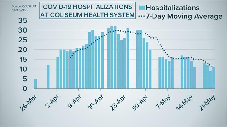 Coliseum Health System COVID-19 hospitalizations