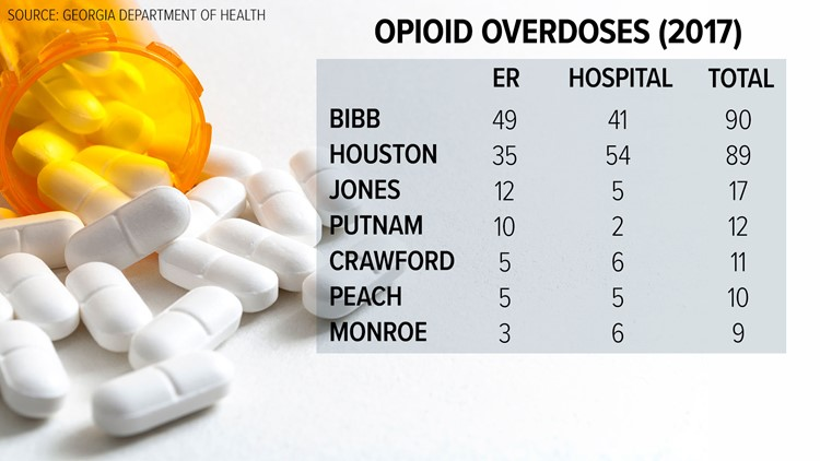 Central Georgia Opioid overdoses for 2017