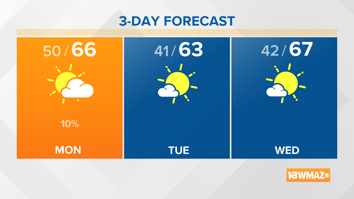 Mainly dry for the week ahead, highs stay in the 60s