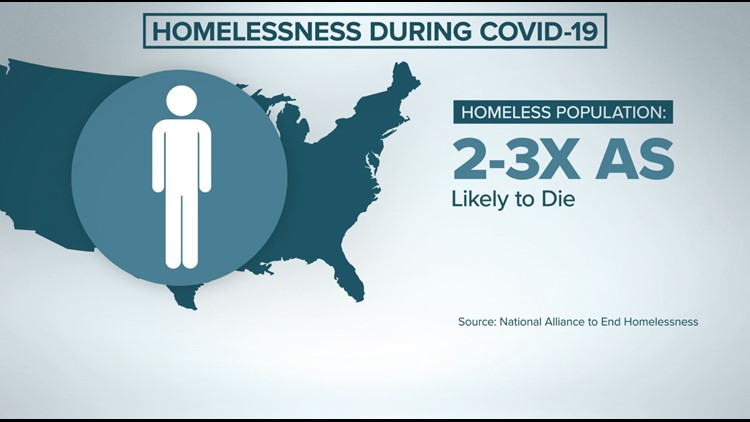 Homeless COVID-19 Graphic