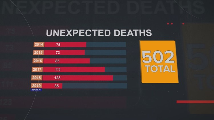 Reveal Unexpected mental health deaths by the numbers