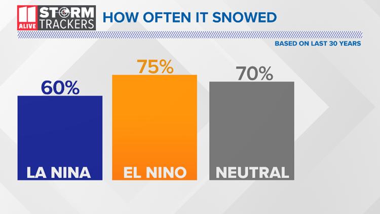 ENSO Snowfall