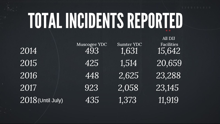 DJJ Incidents Reported Graphic